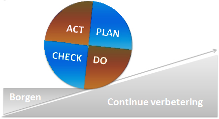 pdca-cyclus-plan-do-check-act-cyclus-inrichten-borgen copy